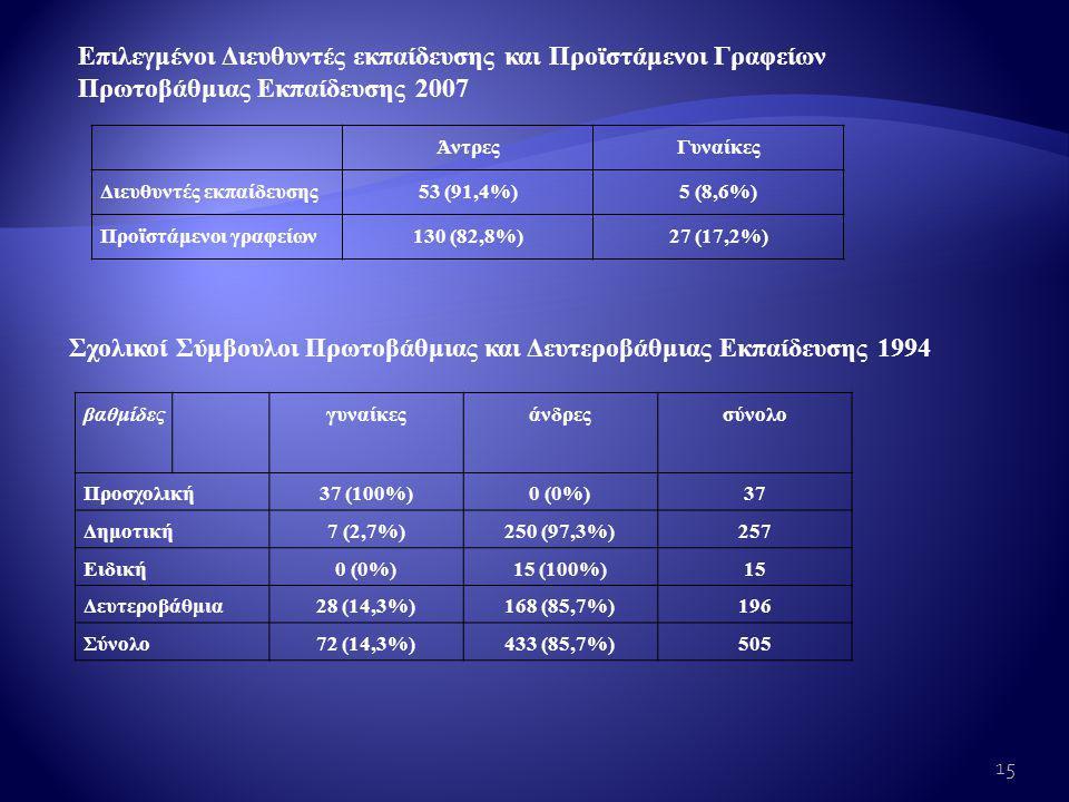 Σχολικοί Σύμβουλοι Πρωτοβάθμιας και Δευτεροβάθμιας Εκπαίδευσης 1994 Επιλεγμένοι Διευθυντές εκπαίδευσης και Προϊστάμενοι Γραφείων Πρωτοβάθμιας Εκπαίδευσης 2007 ΆντρεςΓυναίκες Διευθυντές εκπαίδευσης53 (91,4%)5 (8,6%) Προϊστάμενοι γραφείων130 (82,8%)27 (17,2%) βαθμίδεςγυναίκεςάνδρεςσύνολο Προσχολική37 (100%)0 (0%)37 Δημοτική7 (2,7%)250 (97,3%)257 Ειδική0 (0%)15 (100%)15 Δευτεροβάθμια28 (14,3%)168 (85,7%)196 Σύνολο72 (14,3%)433 (85,7%)505 15
