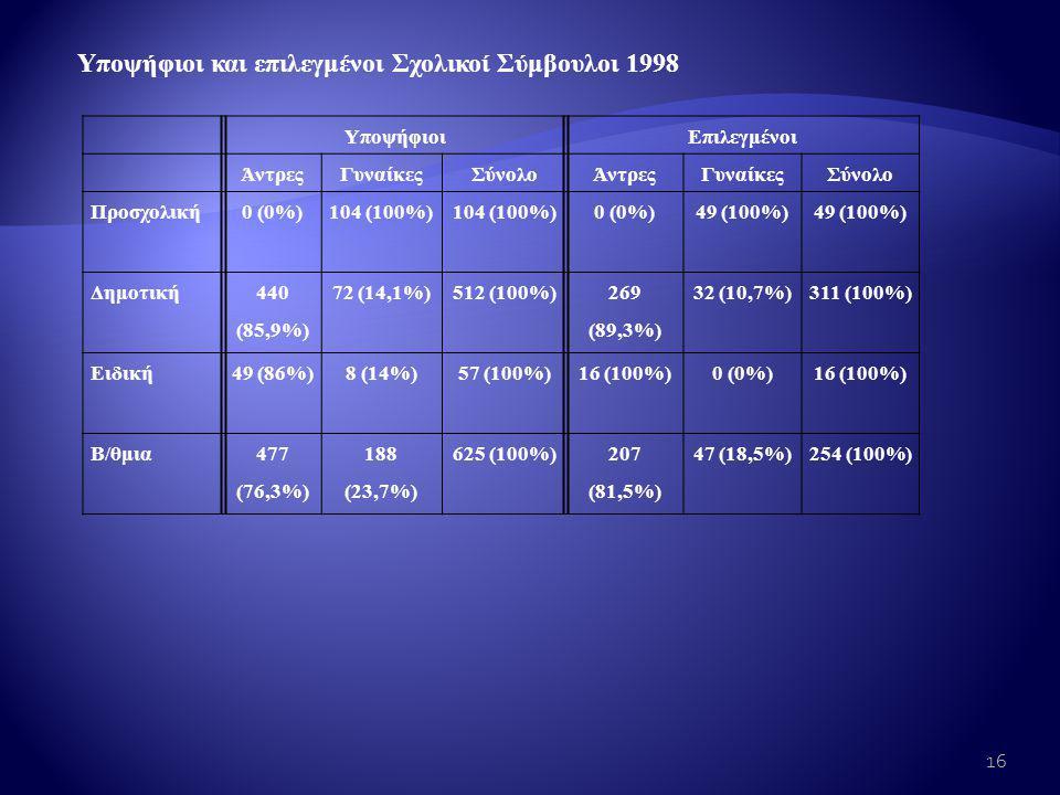 Υποψήφιοι και επιλεγμένοι Σχολικοί Σύμβουλοι 1998 ΥποψήφιοιΕπιλεγμένοι ΆντρεςΓυναίκεςΣύνολοΆντρεςΓυναίκεςΣύνολο Προσχολική0 (0%)104 (100%) 0 (0%)49 (100%) Δημοτική 440 (85,9%) 72 (14,1%)512 (100%) 269 (89,3%) 32 (10,7%)311 (100%) Ειδική49 (86%)8 (14%)57 (100%)16 (100%)0 (0%)16 (100%) Β/θμια477 (76,3%) 188 (23,7%) 625 (100%)207 (81,5%) 47 (18,5%)254 (100%) 16