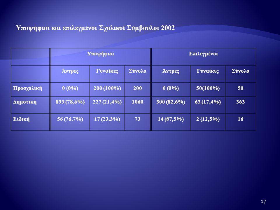 Υποψήφιοι και επιλεγμένοι Σχολικοί Σύμβουλοι 2002 ΥποψήφιοιΕπιλεγμένοι ΆντρεςΓυναίκεςΣύνολοΆντρεςΓυναίκεςΣύνολο Προσχολική0 (0%)200 (100%)2000 (0%)50(100%)50 Δημοτική833 (78,6%)227 (21,4%)1060300 (82,6%)63 (17,4%)363 Ειδική56 (76,7%)17 (23,3%)7314 (87,5%)2 (12,5%)16 17