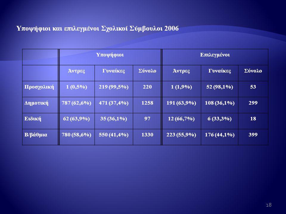 Υποψήφιοι και επιλεγμένοι Σχολικοί Σύμβουλοι 2006 ΥποψήφιοιΕπιλεγμένοι ΆντρεςΓυναίκεςΣύνολοΆντρεςΓυναίκεςΣύνολο Προσχολική1 (0,5%)219 (99,5%)2201 (1,9%)52 (98,1%)53 Δημοτική787 (62,6%)471 (37,4%)1258191 (63,9%)108 (36,1%)299 Ειδική62 (63,9%)35 (36,1%)9712 (66,7%)6 (33,3%)18 Β/βάθμια780 (58,6%)550 (41,4%)1330223 (55,9%)176 (44,1%)399 18