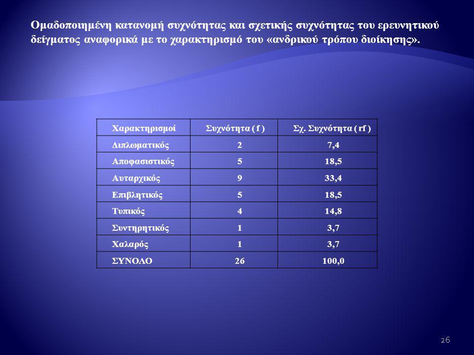 Ομαδοποιημένη κατανομή συχνότητας και σχετικής συχνότητας του ερευνητικού δείγματος αναφορικά με το χαρακτηρισμό του «ανδρικού τρόπου διοίκησης».