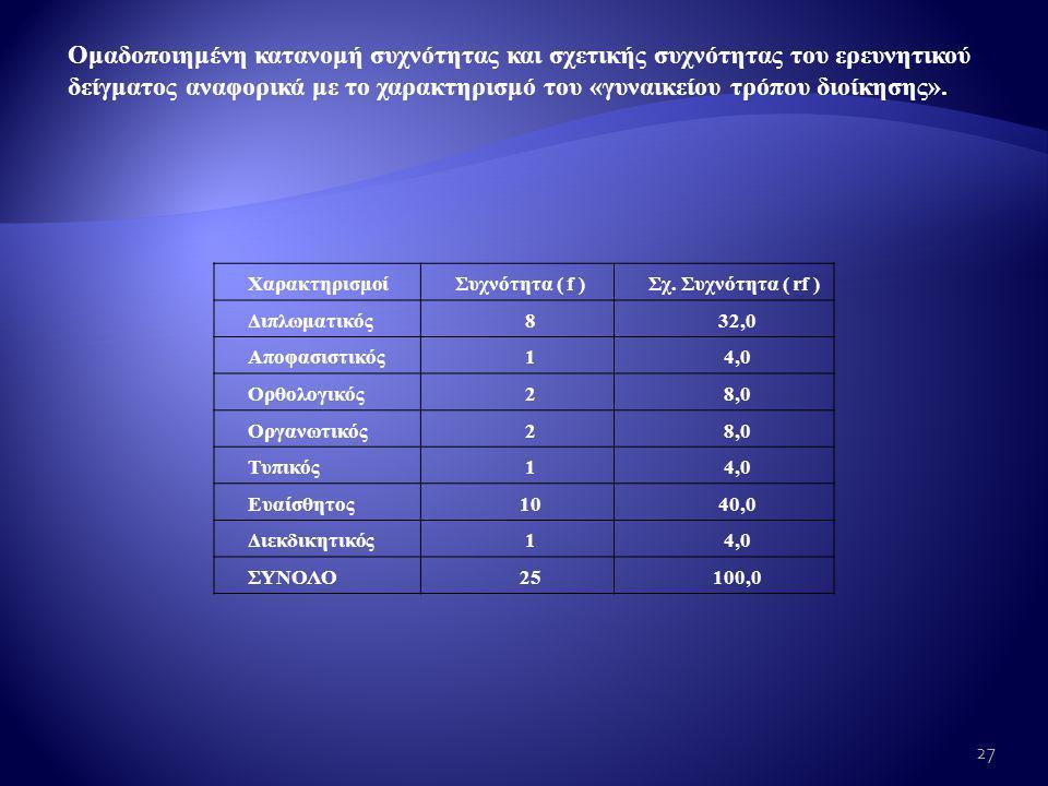 Ομαδοποιημένη κατανομή συχνότητας και σχετικής συχνότητας του ερευνητικού δείγματος αναφορικά με το χαρακτηρισμό του «γυναικείου τρόπου διοίκησης».