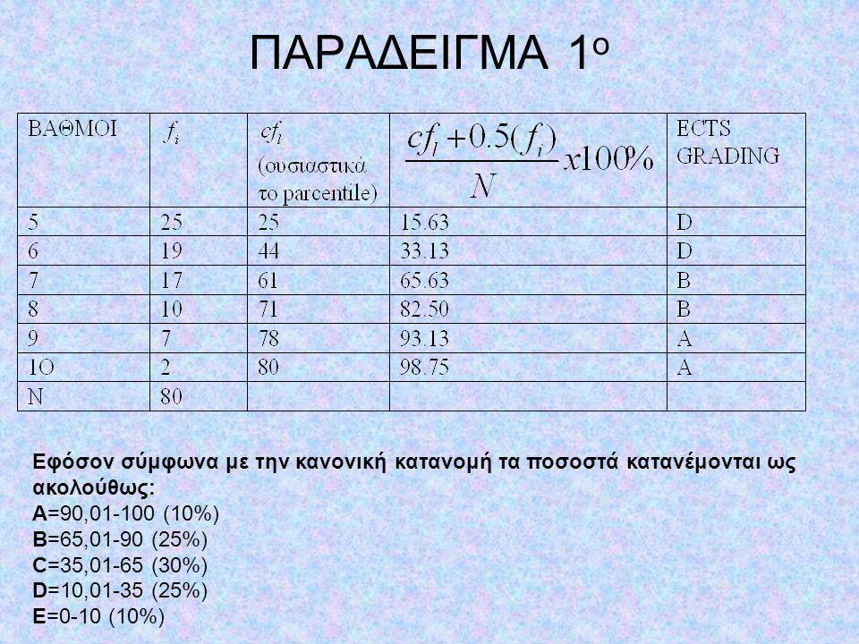 ΕΙΔΙΚΕΣ ΠΕΡΙΠΤΩΣΕΙΣ 1 η 1. Ο ίδιος βαθμός σε όλους τους εξεταζόμενους σημαίνει C γιατί: