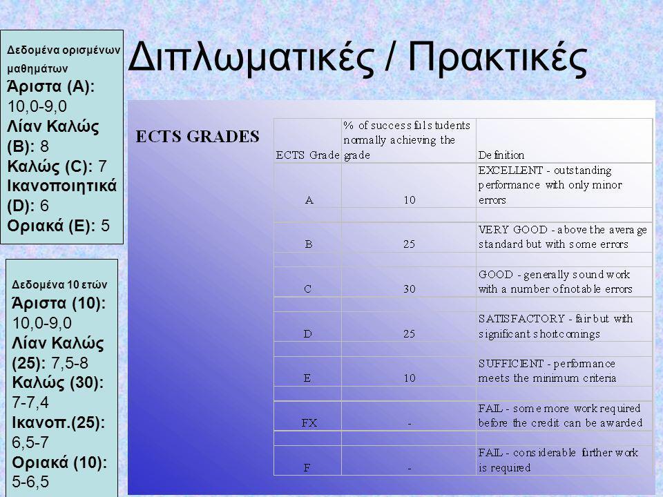 Οδηγός Σπουδών Πρέπει να δημοσιεύεται στην Ελληνική γλώσσα και σε μία από τις ευρέως ομιλούμενες γλώσσες της ΕΕ, (π.χ.