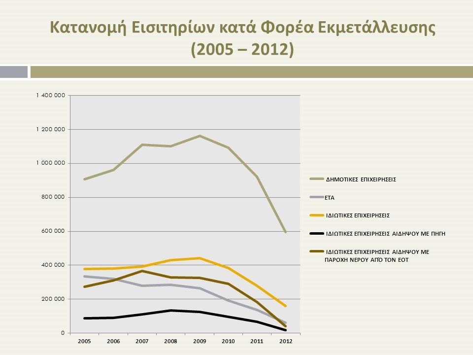 Κατανομή Εισιτηρίων κατά Φορέα Εκμετάλλευσης (2005 – 2012)