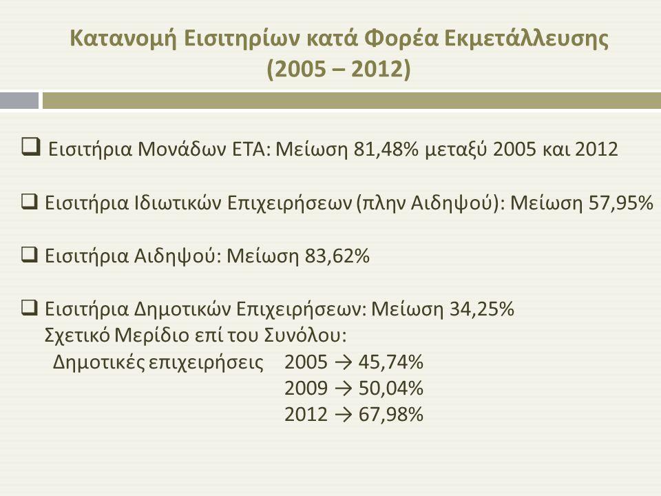  Εισιτήρια Μονάδων ΕΤΑ : Μείωση 81,48% μεταξύ 2005 και 2012  Εισιτήρια Ιδιωτικών Επιχειρήσεων ( πλην Αιδηψού ): Μείωση 57,95%  Εισιτήρια Αιδηψού :