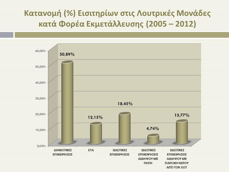 Κατανομή (%) Εισιτηρίων στις Λουτρικές Μονάδες κατά Φορέα Εκμετάλλευσης (2005 – 2012)