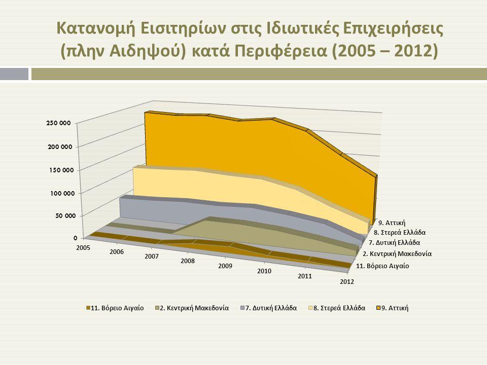 Κατανομή Εισιτηρίων στις Ιδιωτικές Επιχειρήσεις ( πλην Αιδηψού ) κατά Περιφέρεια (2005 – 2012)