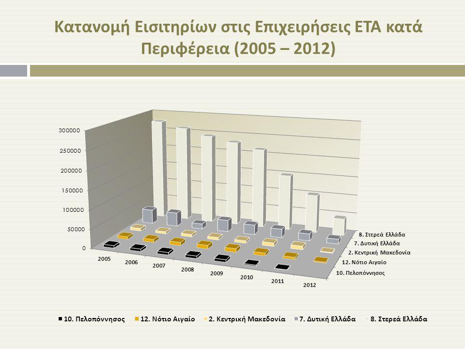 Κατανομή Εισιτηρίων στις Επιχειρήσεις ΕΤΑ κατά Περιφέρεια (2005 – 2012)