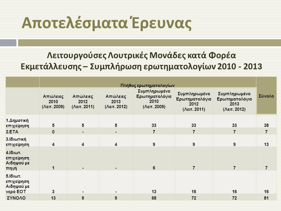 Υπαρκτές ( λειτουργούσες και μη ) Λουτρικές Μονάδες κατά Περιφέρεια και Φορέα Εκμετάλλευσης 2010 - 2013 Περιφέρεια 1.Δημοτική επιχείρηση (Δημοτικής Κυριότητας) 2.ΕΤΑ 3.Ιδιωτική επιχείρηση ΣΥΝΟΛΟ ΥΠΑΡΚΤΩΝ ΜΟΝΑΔΩΝ 1.Ανατολική Μακεδονία - Θράκη 6 *006 2.Κεντρική Μακεδονία 6118 3.Δυτική Μακεδονία 2002 4.Ήπειρος 3003 5.Θεσσαλία 2002 6.Ιόνια Νησιά 0000 7.Δυτική Ελλάδα 81211 8.Στερεά Ελλάδα 032528 Εκ των οποίων: Ιδ.