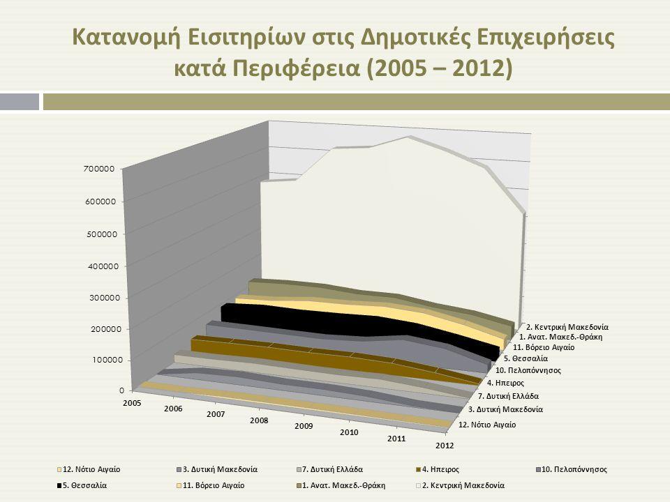 Κατανομή Εισιτηρίων στις Δημοτικές Επιχειρήσεις κατά Περιφέρεια (2005 – 2012)