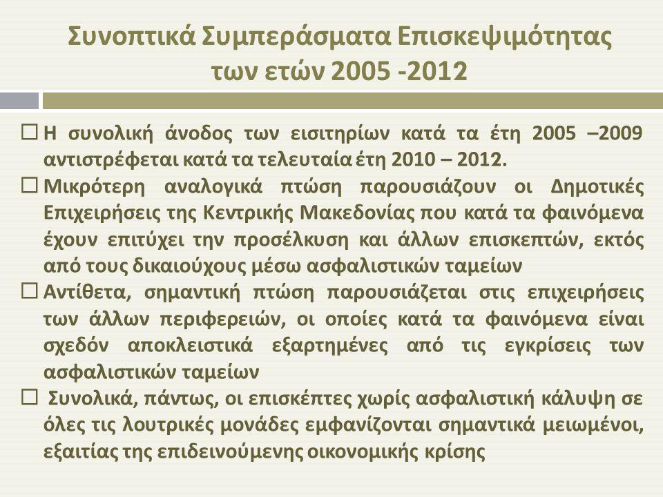 Συνοπτικά Συμπεράσματα Επισκεψιμότητας των ετών 2005 -2012  Η συνολική άνοδος των εισιτηρίων κατά τα έτη 2005 –2009 αντιστρέφεται κατά τα τελευταία έ