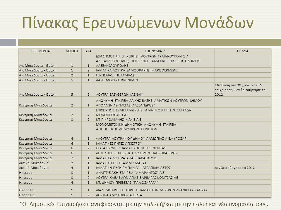 Πίνακας Ερευνώμενων Μονάδων * Οι Δημοτικές Επιχειρήσεις αναφέρονται με την παλιά ή / και με την παλιά και νέα ονομασία τους.
