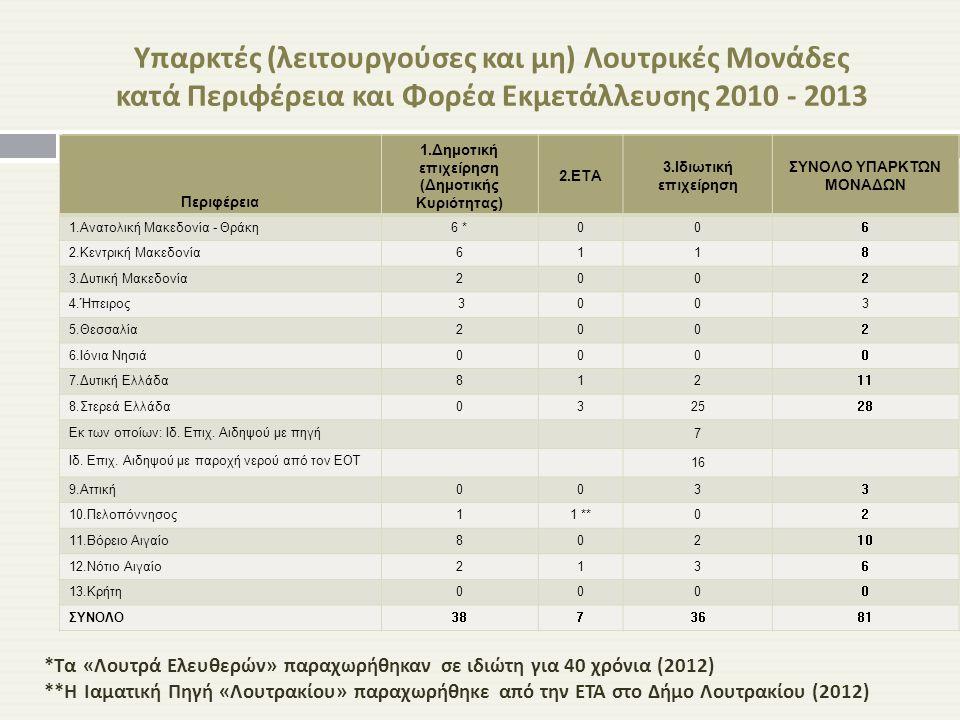 Υπαρκτές ( λειτουργούσες και μη ) Λουτρικές Μονάδες κατά Περιφέρεια και Φορέα Εκμετάλλευσης 2010 - 2013 Περιφέρεια 1.Δημοτική επιχείρηση (Δημοτικής Κυ