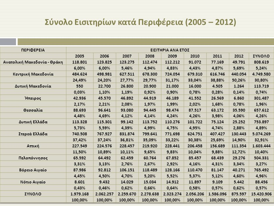ΣΥΝΟΛΟ ΕΙΣΙΤΗΡΙΩΝ ΑΝΑ ΕΤΟΣ 2005 - 2012 Ο συνολικός αριθμός εισιτηρίων όλων των λουτρικών μονάδων αυξάνεται μεταξύ 2005-2009 κατά 17,3%.
