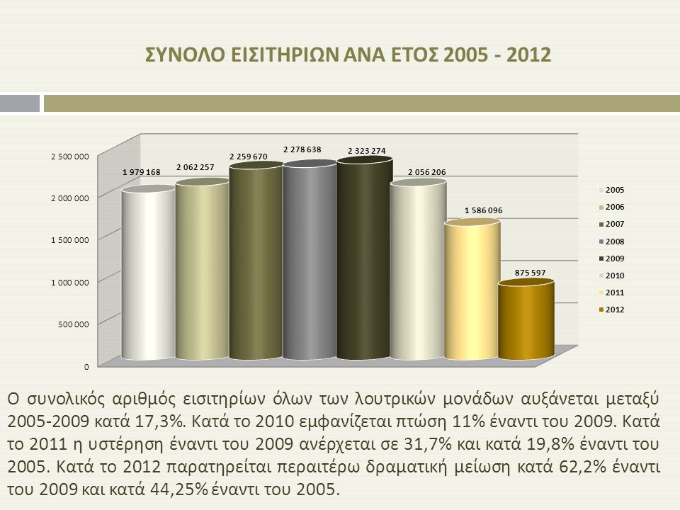 ΣΥΝΟΛΟ ΕΙΣΙΤΗΡΙΩΝ ΑΝΑ ΕΤΟΣ 2005 - 2012 Ο συνολικός αριθμός εισιτηρίων όλων των λουτρικών μονάδων αυξάνεται μεταξύ 2005-2009 κατά 17,3%. Κατά το 2010 ε