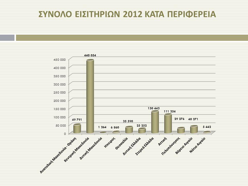 ΣΥΝΟΛΟ ΕΙΣΙΤΗΡΙΩΝ 2012 ΚΑΤΑ ΠΕΡΙΦΕΡΕΙΑ