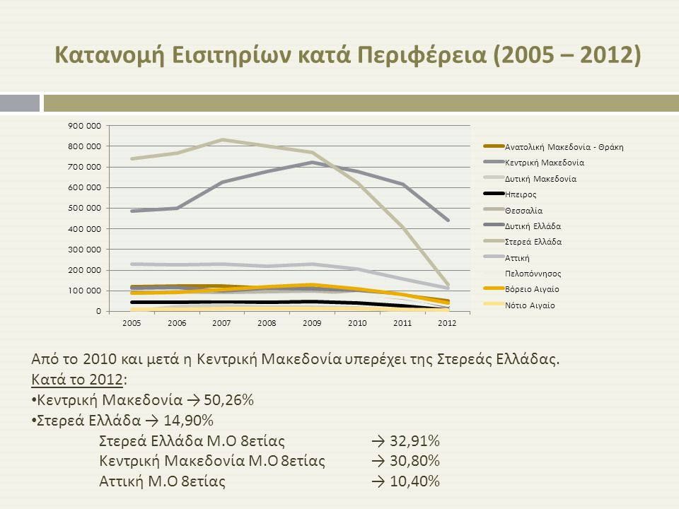 Κατανομή Εισιτηρίων κατά Περιφέρεια (2005 – 2012) Από το 2010 και μετά η Κεντρική Μακεδονία υπερέχει της Στερεάς Ελλάδας. Κατά το 2012: Κεντρική Μακεδ