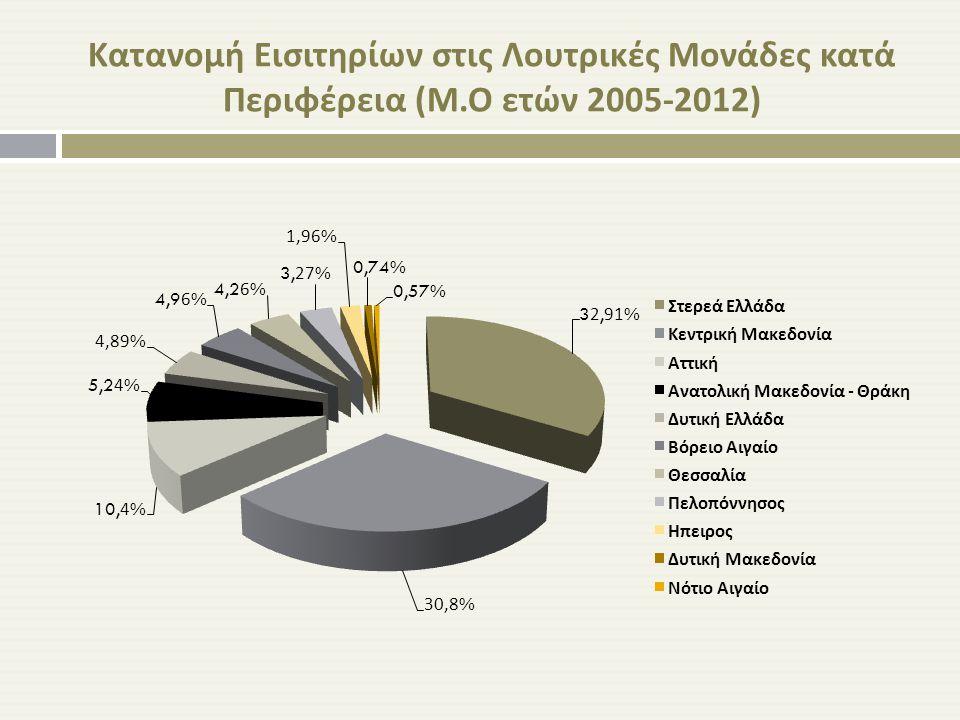 Κατανομή (%) Εισιτηρίων στις Περιφέρειες με το μεγαλύτερο αριθμό εισιτηρίων (2005-2012) Η Κεντρική Μακεδονία έχει συνεχή ποσοστιαία αύξηση από το 2005 (24,49%) έως το 2009 (31,1%).