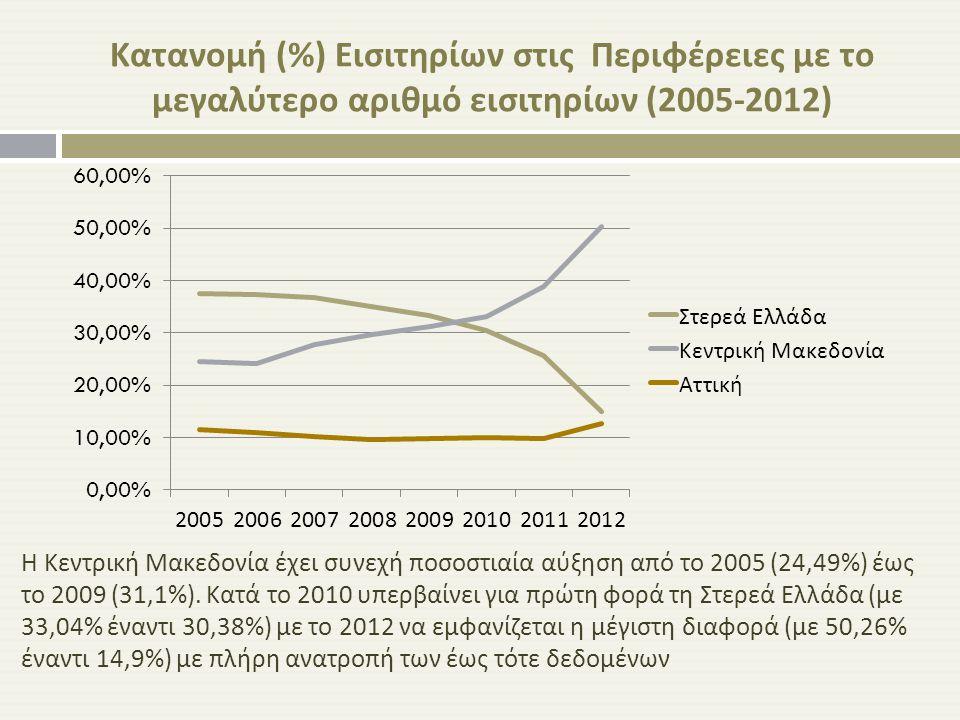 Κατανομή (%) Εισιτηρίων στις Περιφέρειες με το μεγαλύτερο αριθμό εισιτηρίων (2005-2012) Η Κεντρική Μακεδονία έχει συνεχή ποσοστιαία αύξηση από το 2005
