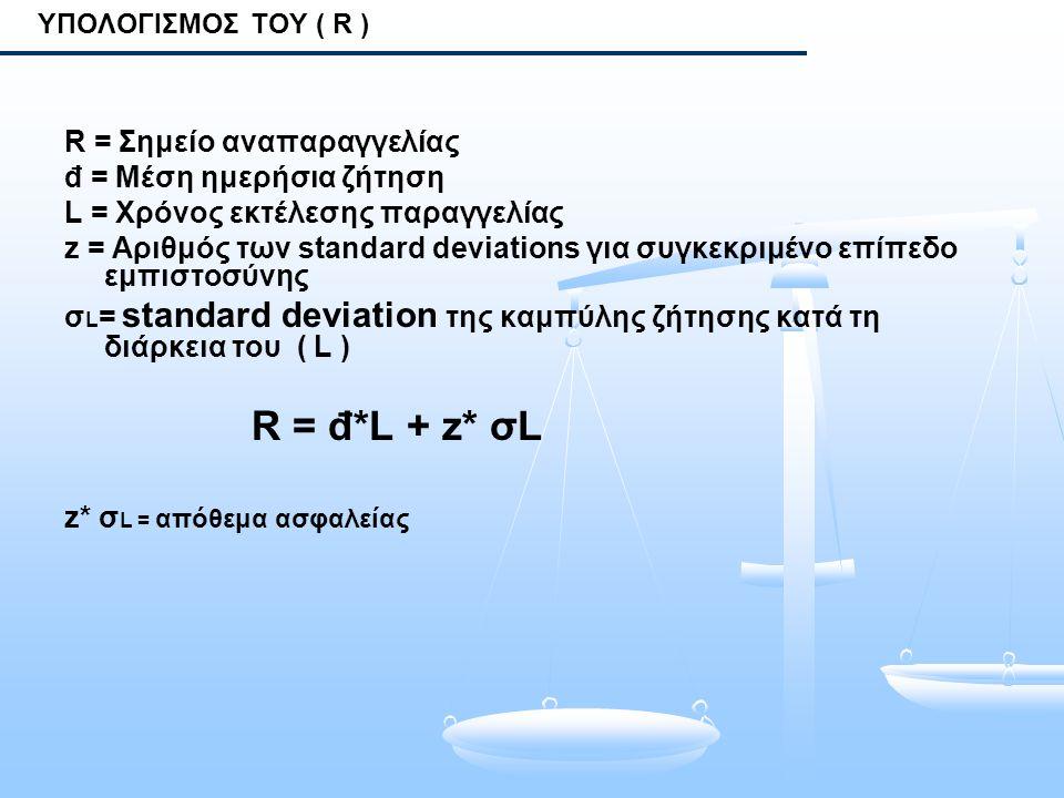 ΥΠΟΛΟΓΙΣΜΟΣ ΤΟΥ ( R ) R = Σημείο αναπαραγγελίας đ = Μέση ημερήσια ζήτηση L = Χρόνος εκτέλεσης παραγγελίας z = Αριθμός των standard deviations για συγκ