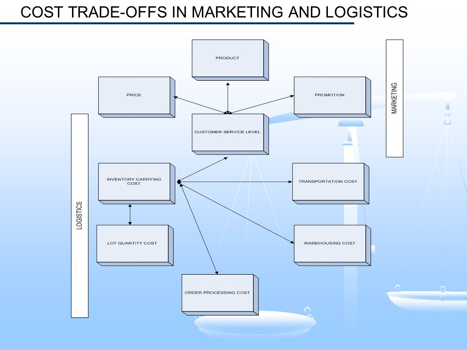 COST TRADE-OFFS IN MARKETING AND LOGISTICS