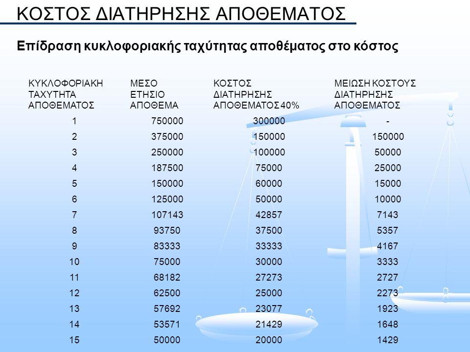 ΚΥΚΛΟΦΟΡΙΑΚΗ ΤΑΧΥΤΗΤΑ ΑΠΟΘΕΜΑΤΟΣ ΜΕΣΟ ΕΤΗΣΙΟ ΑΠΟΘΕΜΑ ΚΟΣΤΟΣ ΔΙΑΤΗΡΗΣΗΣ ΑΠΟΘΕΜΑΤΟΣ 40% ΜΕΙΩΣΗ ΚΟΣΤΟΥΣ ΔΙΑΤΗΡΗΣΗΣ ΑΠΟΘΕΜΑΤΟΣ 1750000300000- 237500015000