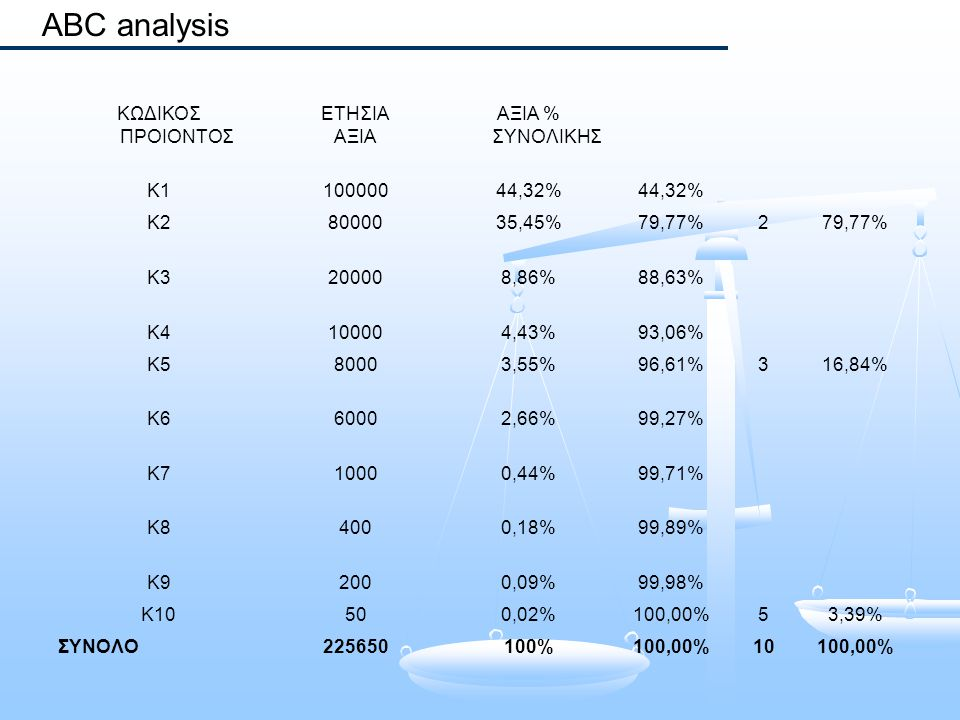 ABC analysis ΚΩΔΙΚΟΣ ΠΡΟΙΟΝΤΟΣ ΕΤΗΣΙΑ ΑΞΙΑ ΑΞΙΑ % ΣΥΝΟΛΙΚΗΣ Κ110000044,32% Κ28000035,45%79,77%2 Κ3200008,86%88,63% Κ4100004,43%93,06% Κ580003,55%96,61
