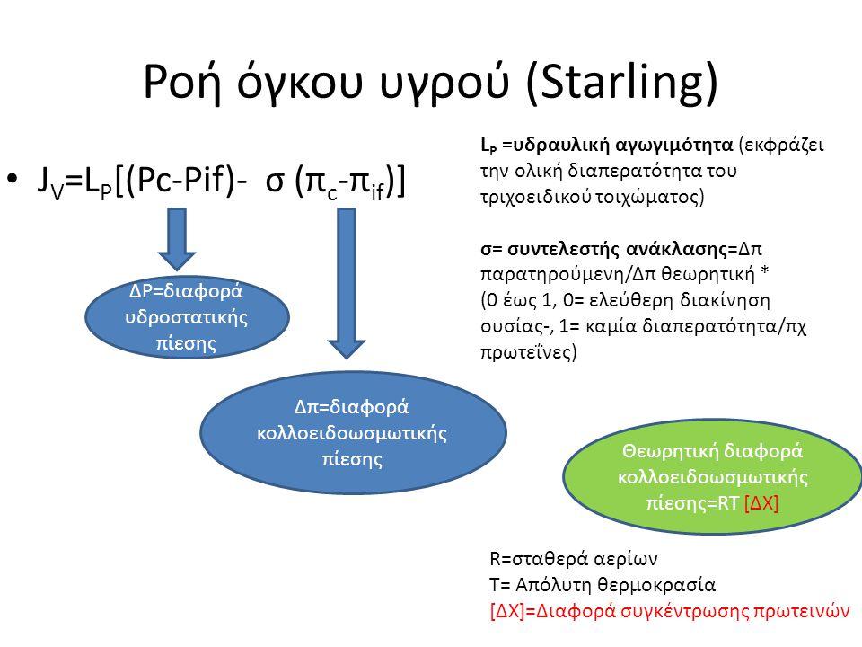 Ροή όγκου υγρού (Starling) J V =L P [(Pc-Pif)- σ (π c -π if )] ΔP=διαφορά υδροστατικής πίεσης Δπ=διαφορά κολλοειδοωσμωτικής πίεσης L P =υδραυλική αγωγ