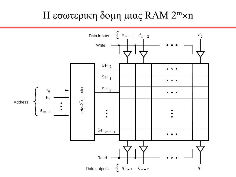H εσωτερικη δομη μιας RAM 2 m  n