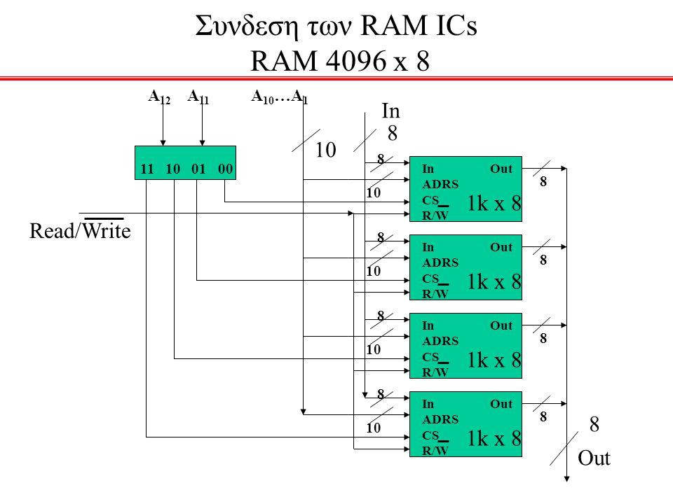 Συνδεση των RAM ICs RAM 4096 x 8 1k x 8 In Out ADRS CS R/W 8 8 10 1k x 8 In Out ADRS CS R/W 8 8 10 1k x 8 In Out ADRS CS R/W 8 8 10 1k x 8 In Out ADRS