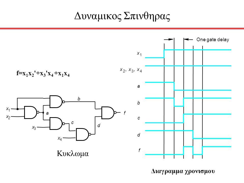 Δυναμικος Σπινθηρας Κυκλωμα x 2 x 1 x 3 x 4 b a c d f x 2 x 3 x 4  x 1 b a c d f One gate delay Διαγραμμα χρονισμου f=x 1 x 2 '+x 3 'x 4 +x 1 x 4