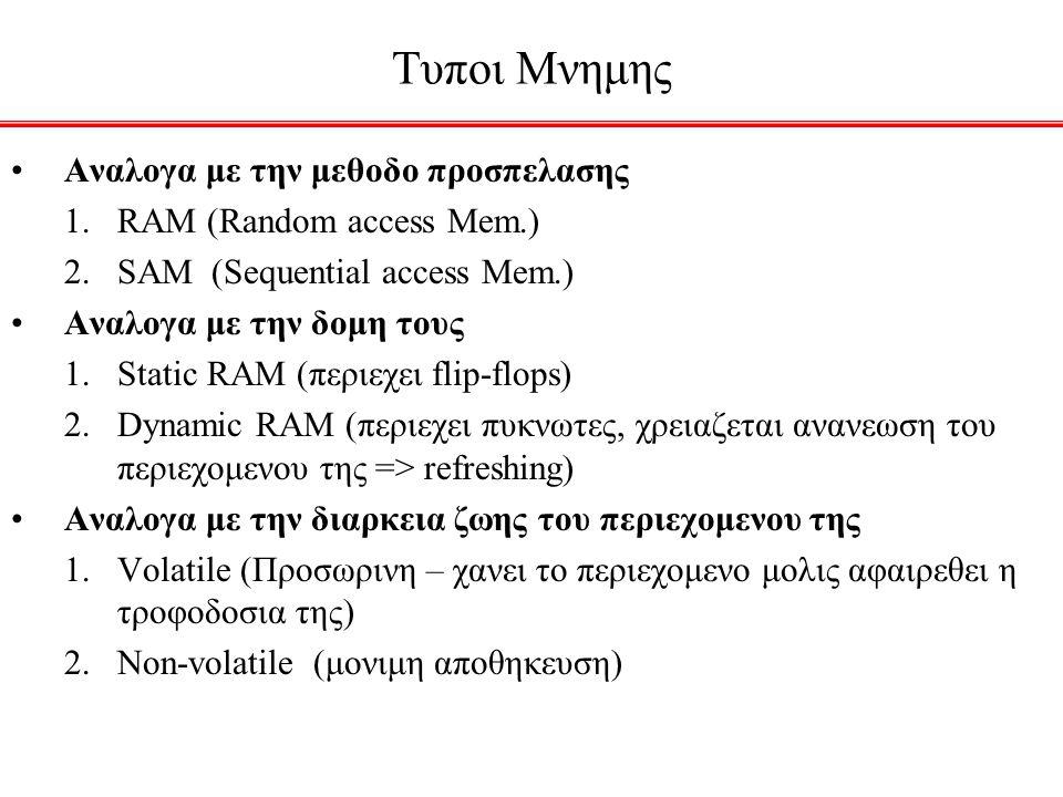 Τυποι Μνημης Αναλογα με την μεθοδο προσπελασης 1.RAM (Random access Mem.) 2.SAM (Sequential access Mem.) Αναλογα με την δομη τους 1.Static RAM (περιεχ