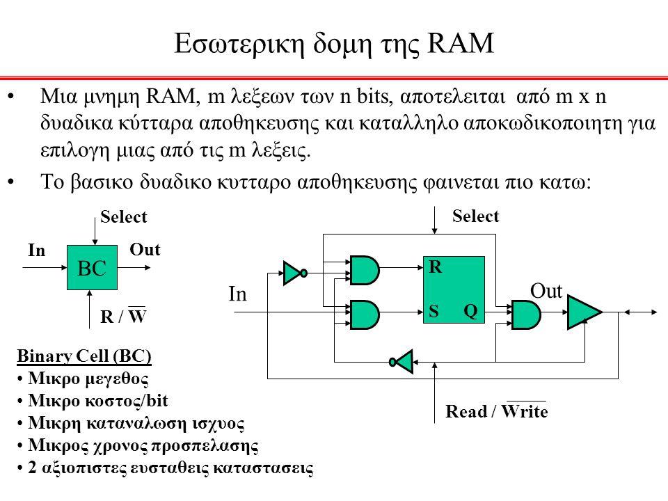 Στατικοι Σπινθηρες (Hazards) x 1 x 2 x 3 00011110 1 0 11 f x 3 1 1 x 1 x 2 p q x 3 x 1 x 2 f Κυκλωμα χωρις στατικο σπινθηρα Κυκλωμα με στατικο σπινθηρα Ανιχνευση στατικου σπινθηρα με την βοηθεια του χαρτη Karnaugh