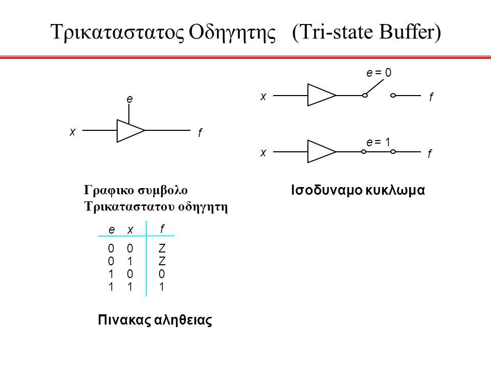 Τρικαταστατος Οδηγητης (Tri-state Buffer) Ισοδυναμο κυκλωμα Πινακας αληθειας x f e Γραφικο συμβολο Τρικαταστατου οδηγητη 0 0 1 1 0 1 0 1 Z Z 0 1 f ex
