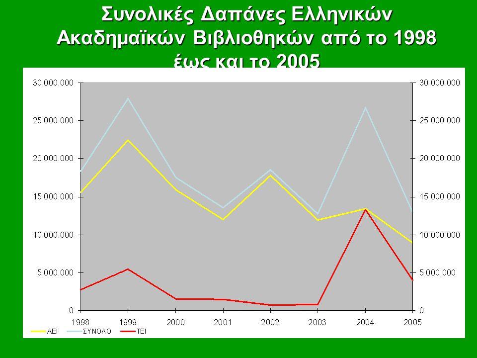 Συνολικές Δαπάνες Ελληνικών Ακαδημαϊκών Βιβλιοθηκών από το 1998 έως και το 2005