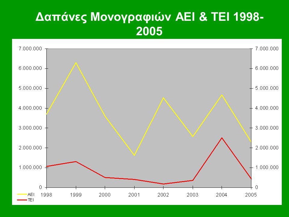 Δαπάνες Μονογραφιών ΑΕΙ & ΤΕΙ 1998- 2005