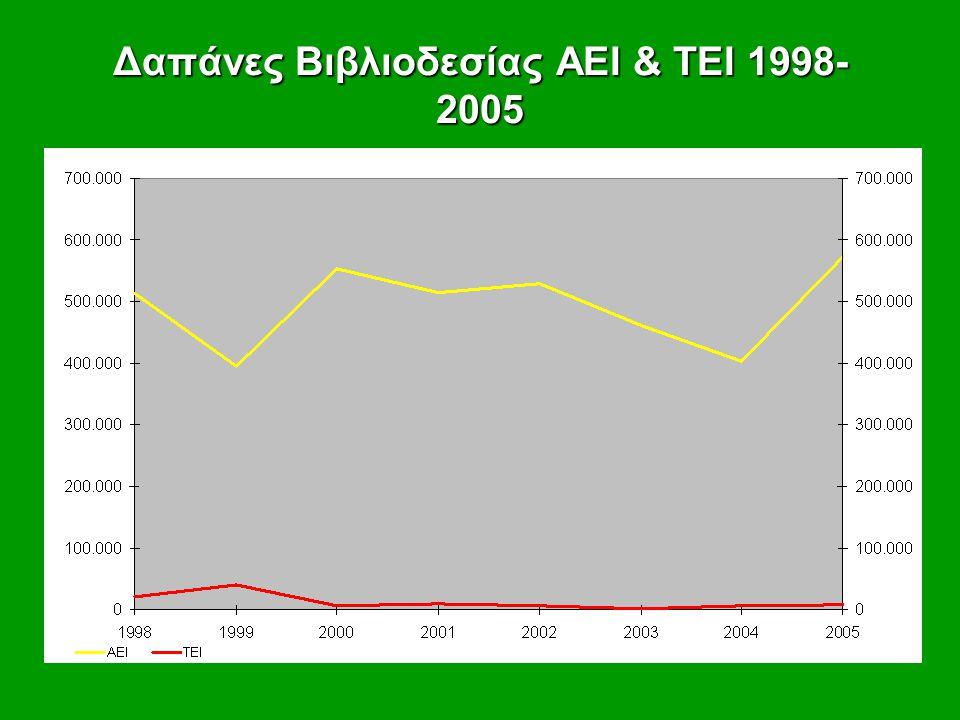 Δαπάνες Βιβλιοδεσίας ΑΕΙ & ΤΕΙ 1998- 2005