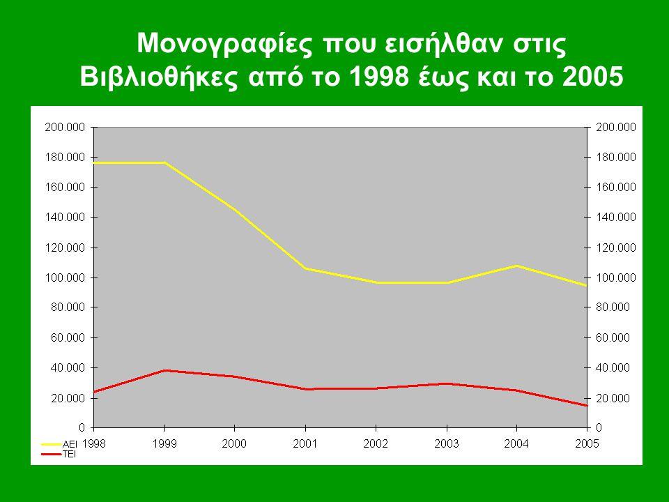 Μονογραφίες που εισήλθαν στις Βιβλιοθήκες από το 1998 έως και το 2005