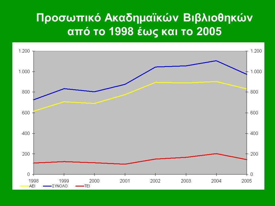 Προσωπικό Ακαδημαϊκών Βιβλιοθηκών από το 1998 έως και το 2005