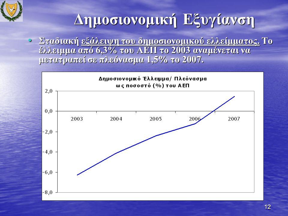 12 Σταδιακή εξάλειψη του δημοσιονομικού ελλείμματος.