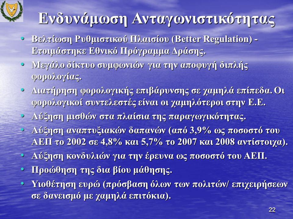 22 Ενδυνάμωση Ανταγωνιστικότητας Βελτίωση Ρυθμιστικού Πλαισίου (Better Regulation) - Ετοιμάστηκε Εθνικό Πρόγραμμα Δράσης.