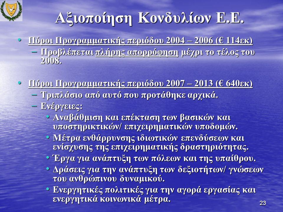 23 Πόροι Προγραμματικής περιόδου 2004 – 2006 (€ 114εκ) Πόροι Προγραμματικής περιόδου 2004 – 2006 (€ 114εκ) – Προβλέπεται πλήρης απορρόφηση μέχρι το τέλος του 2008.