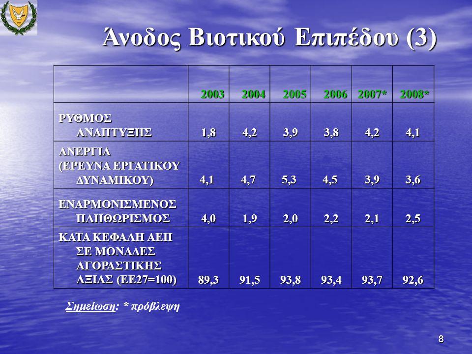 8 Άνοδος Βιοτικού Επιπέδου (3) 2003200420052006 2007* 2008* ΡΥΘΜΟΣ ΑΝΑΠΤΥΞΗΣ 1,84,23,93,84,2 4,1 ΑΝΕΡΓΙΑ (ΕΡΕΥΝΑ ΕΡΓΑΤΙΚΟΥ ΔΥΝΑΜΙΚΟΥ) 4,1 4,1 4,7 4,7 5,3 5,3 4,5 4,5 3,93,6 ΕΝΑΡΜΟΝΙΣΜΕΝΟΣ ΠΛΗΘΩΡΙΣΜΟΣ 4,01,92,02,2 2,1 2,5 ΚΑΤΑ ΚΕΦΑΛΗ ΑΕΠ ΣΕ ΜΟΝΑΔΕΣ ΑΓΟΡΑΣΤΙΚΗΣ ΑΞΙΑΣ (ΕΕ27=100) 89,391,593,893,493,792,6 Σημείωση: * πρόβλεψη