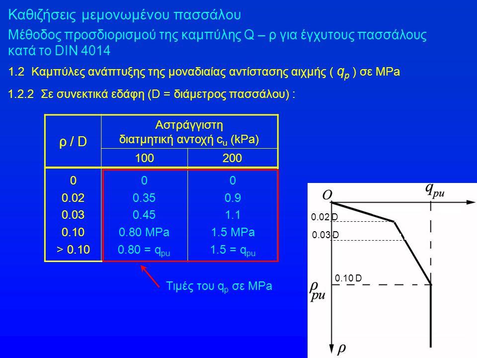 Καθιζήσεις μεμονωμένου πασσάλου Μέθοδος προσδιορισμού της καμπύλης Q – ρ για έγχυτους πασσάλους κατά το DIN 4014 1.2 Καμπύλες ανάπτυξης της μοναδιαίας