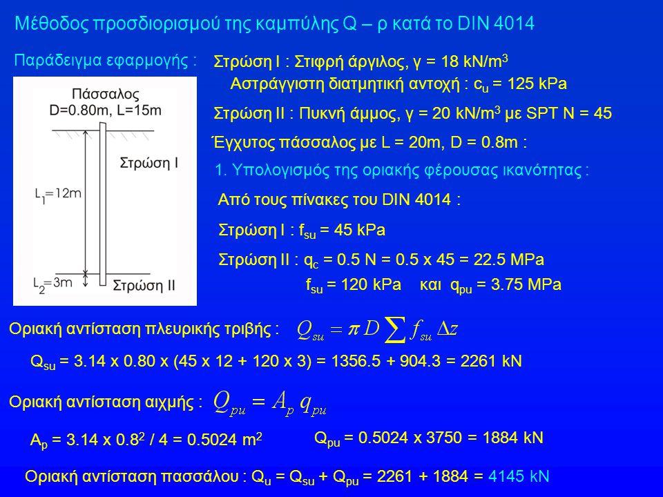 Παράδειγμα εφαρμογής : Από τους πίνακες του DIN 4014 : Στρώση Ι : f su = 45 kPa Στρώση ΙΙ : q c = 0.5 N = 0.5 x 45 = 22.5 MPa f su = 120 kPa και q pu