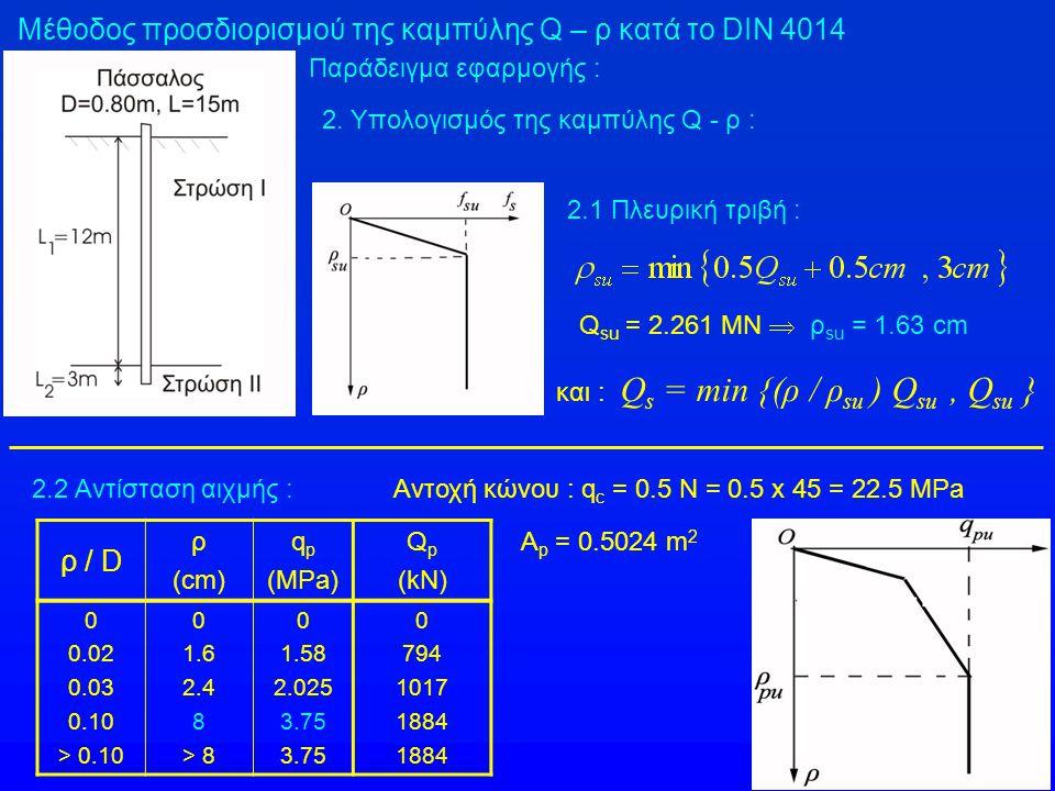 Μέθοδος προσδιορισμού της καμπύλης Q – ρ κατά το DIN 4014 Παράδειγμα εφαρμογής : Q su = 2.261 MN  ρ su = 1.63 cm και : Q s = min {(ρ / ρ su ) Q su, Q