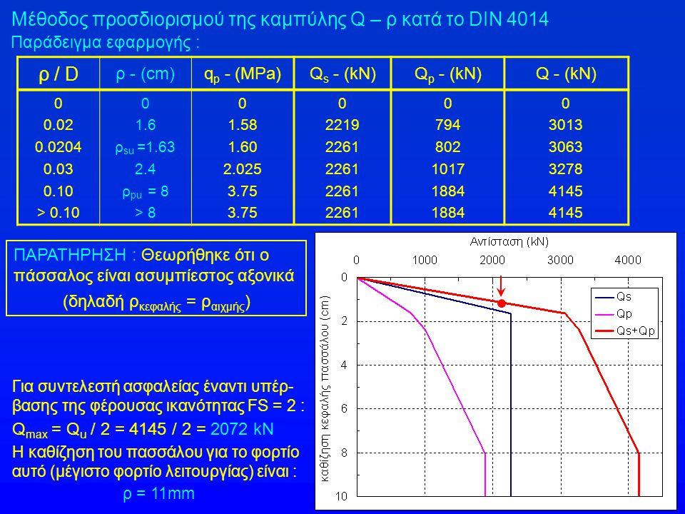 ρ / D ρ - (cm)q p - (MPa)Q s - (kN)Q p - (kN)Q - (kN) 0 0.02 0.0204 0.03 0.10 > 0.10 0 1.6 ρ su =1.63 2.4 ρ pu = 8 > 8 0 1.58 1.60 2.025 3.75 0 2219 2
