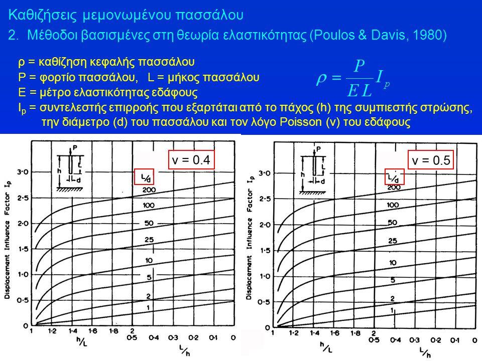 ρ = καθίζηση κεφαλής πασσάλου P = φορτίο πασσάλου, L = μήκος πασσάλου Ε = μέτρο ελαστικότητας εδάφους I p = συντελεστής επιρροής που εξαρτάται από το