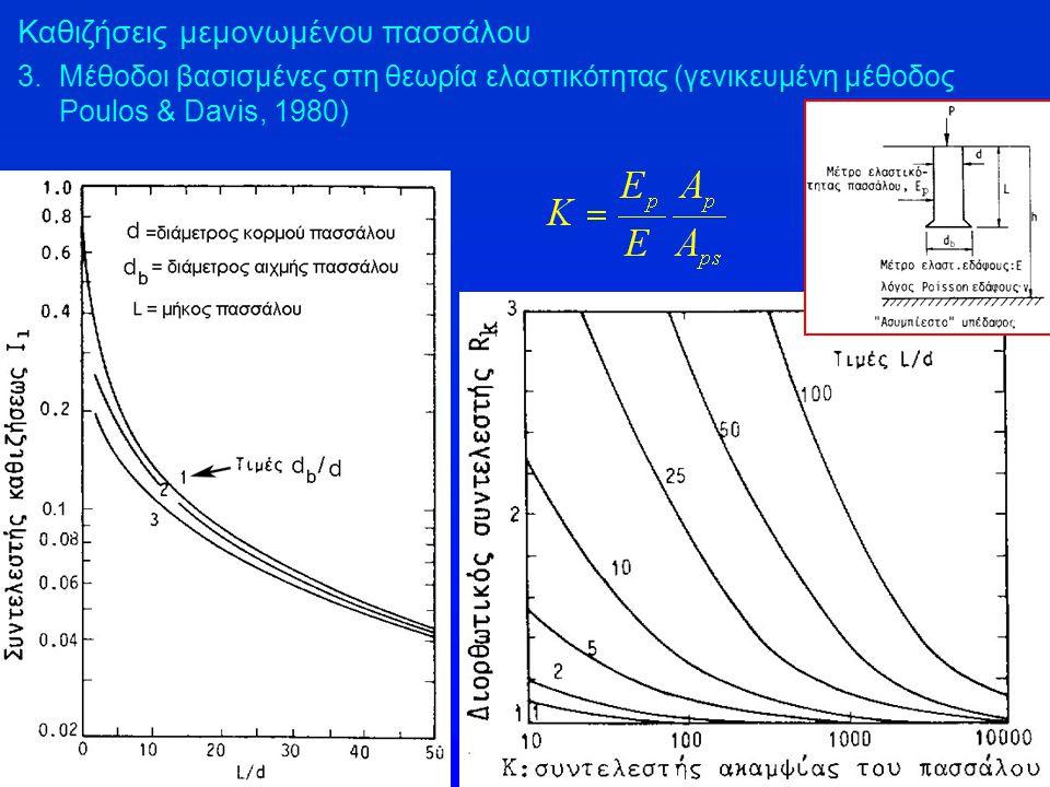 Καθιζήσεις μεμονωμένου πασσάλου 3.Μέθοδοι βασισμένες στη θεωρία ελαστικότητας (γενικευμένη μέθοδος Poulos & Davis, 1980)